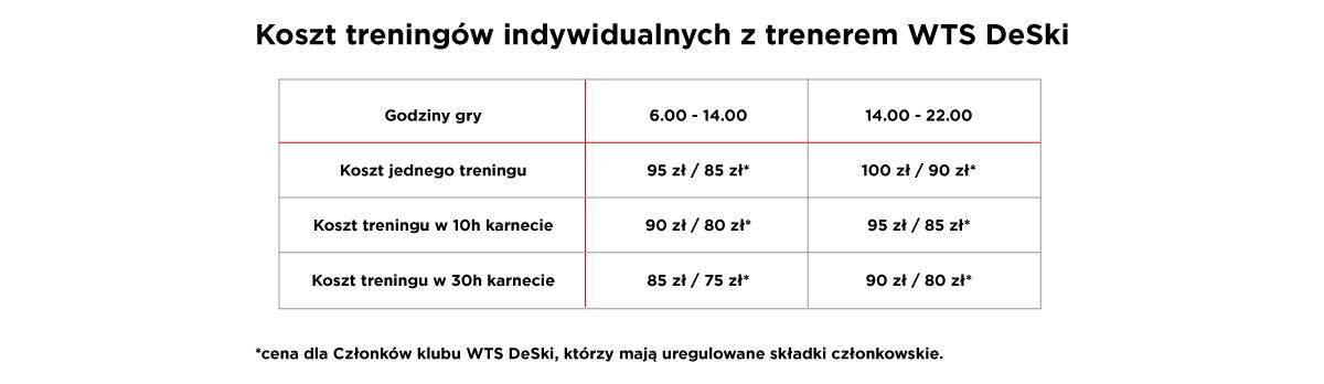 koszt treningow indywidualnych tenis